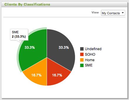 Client Classifications3